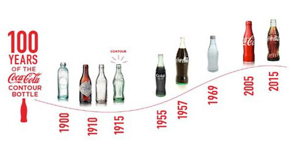 Các giai đoạn phát triển của Coca Cola