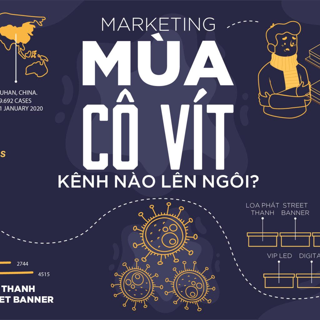 Chiến Lược Marketing Online Hiệu Quả Mùa Covid-19  – Giải Pháp Tùy Chỉnh Cho Doanh Nghiệp